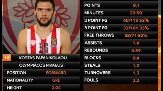 Player profile: Kostas Papanikolaou, Olympiacos Piraeus