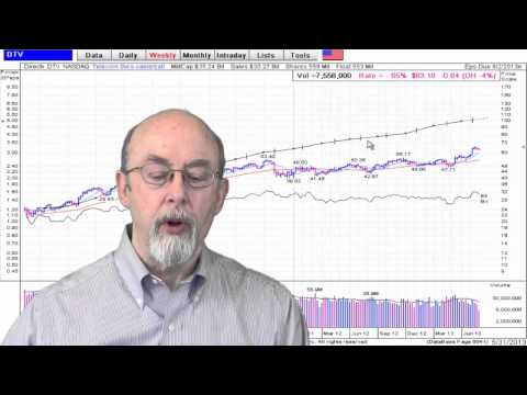 Bull Market Continues | Stock Market Video 5/31/2013