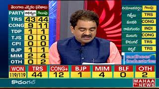 Complete News on Telangana Election Winning Seats - TRS Winning Seats News  - netivaarthalu.com