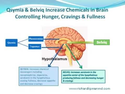 Qsymia Qsymia new picture