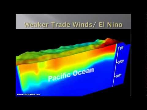 El Nino/La Nina Explainer