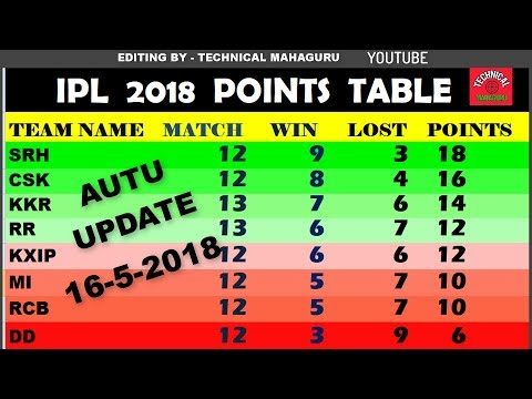 IPL 2018 POINTS TABLE - UPDATE ON 5 MAY | GET NEW LIST | SEARCH ON Youtube - TECHNICAL MAHAGURU