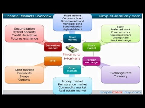 Video: What is financial market? Definition and meaning