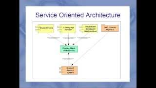 Copy of Standard driven distributed and inter operable Content Management systems using Java