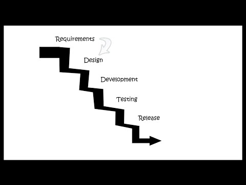 Waterfall Software Life Cycle Model Features and Risks Software Engineering Tutorial