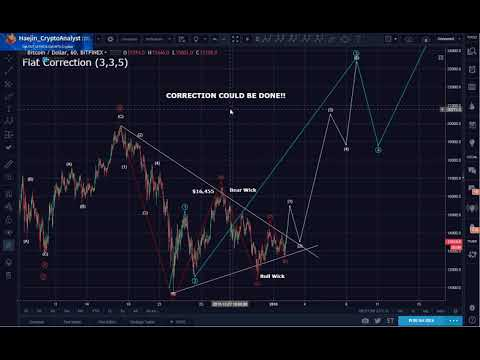 Bitcoin (BTC( Morning Update: Correction is Likely to be DONE!!