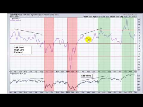 Как анализировать настроение рынка по индикатору HLP