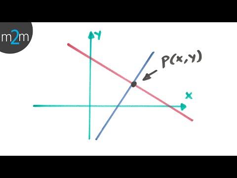 Método gráfico (sistemas lineales 2x2) - HD