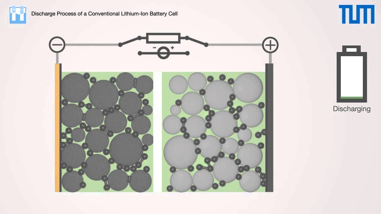 Lithium Ion Battery >> Discharge and Charge Process of a Conventional Lithium-Ion Battery Cell - YouTube