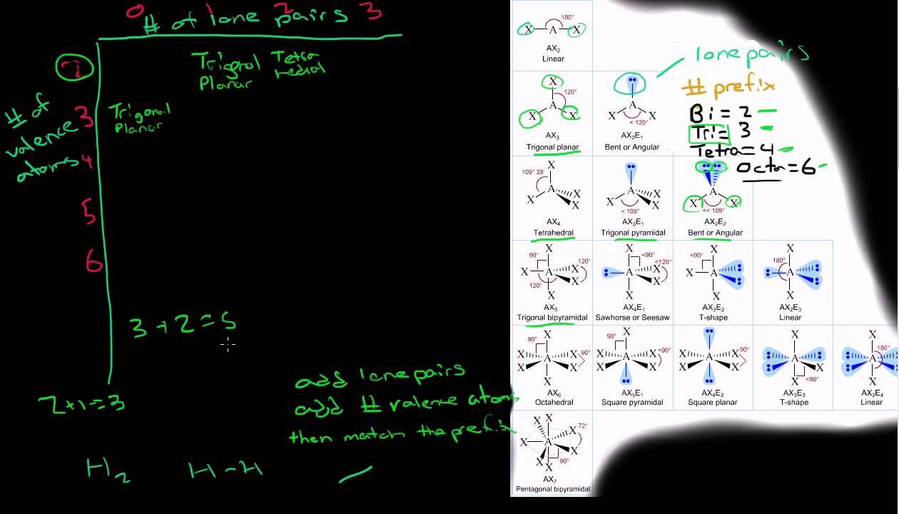 Xecl2 Molecular Geometry Molecular Geometry