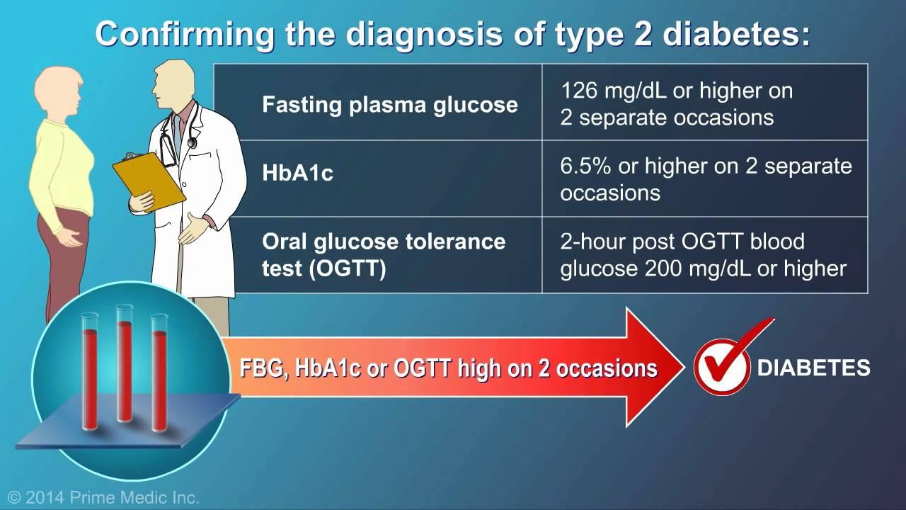 Type 1 Diabetes Symptoms and Diagnosis