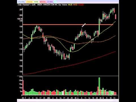 Stock Market Videos: Markets Spike Then Fall On Economic Worries