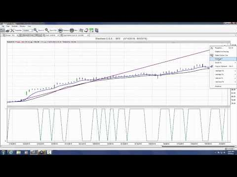 How To Make Money using VantagePoint Trading Software
