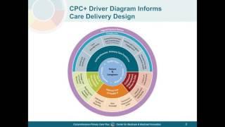 Comprehensive Primary Care Plus (CPC+) Care Delivery Model