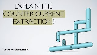 Explain the Counter Current Extraction? | Solvent Extraction | Analytical Chemstry