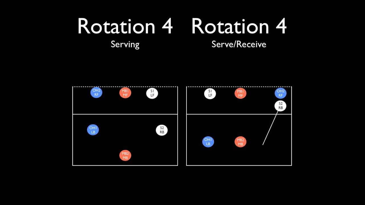 Volleyball Rotations 6-2 Diagrams 6-2 Rotation