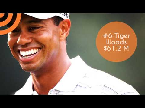 Top 10 World's Highest-Paid Athletes 2015