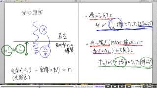 高校物理解説講義:「光の基本」講義9