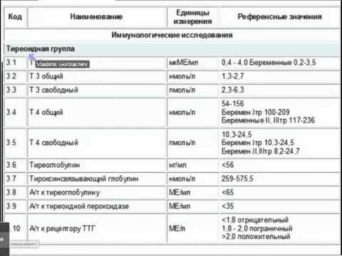 Норма щитовидки у беременных