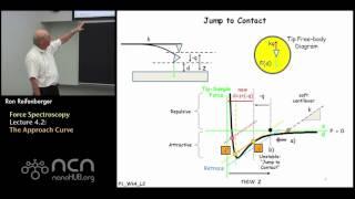 nanoHUB-U Fundamentals of AFM L4.2: Force Spectroscopy - The Approach Curve