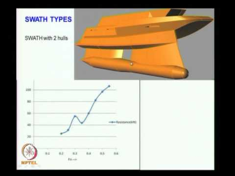Mod-01 Lec-17 Resistance of Advanced Marine Vehicles III