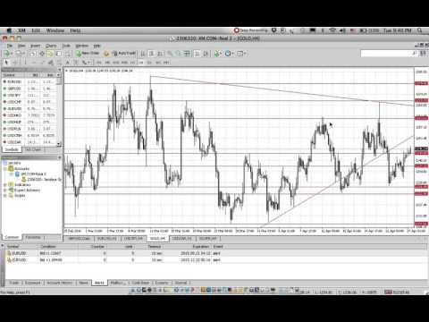Daily Market Forecast Gold Wednesday 27 April 2016