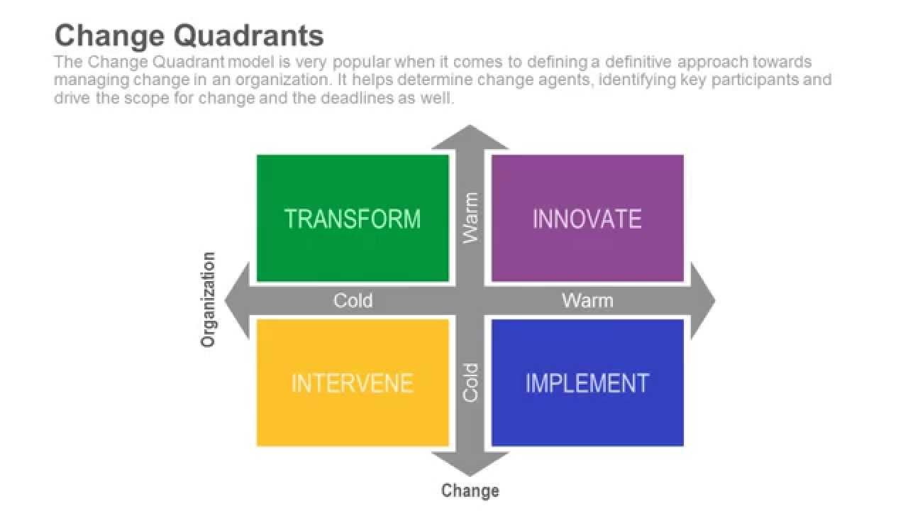 change models Six different models on how to work in change processes: 1 appreciative inquiry (cooperrider/whitney 2 grief cycle (kuebler-ross) 3 kotters' change model 4.