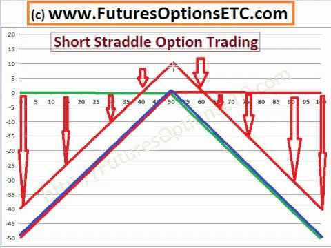 Options trading short straddle
