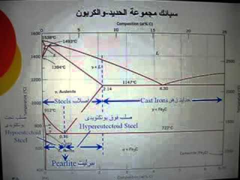 Ch 1     Iron      Carbon    Phase    Diagram     YouTube