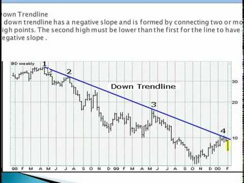 Technical Analysis Trendline in India Hindi & English Stock Market Training India Bangalore