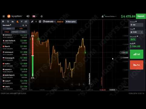 Index options trading tutorial