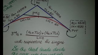 Vertical curve with different tangent length(TL) , unsymmetrical vertical curve: