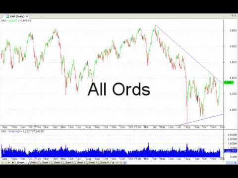 Technical Analysis On World Indices: Bear Market Rally Or Sustained Trend? How To Tell