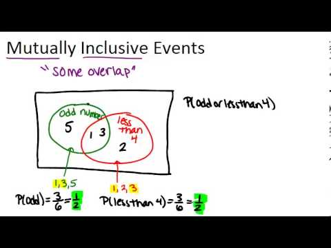 Mutually Inclusive Events Principles