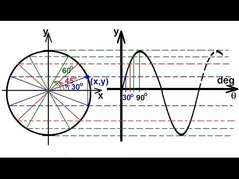 PreCalculus - Trigonometry (24 of 54) Graphing y=sin(theta) (2 of 2) And the Unit Circle