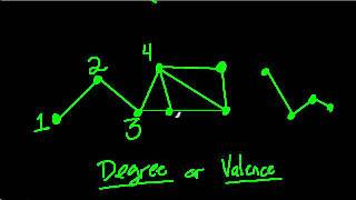 Degree or Valence of a Vertex