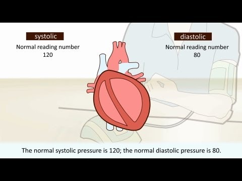 High blood pressure - What is it?