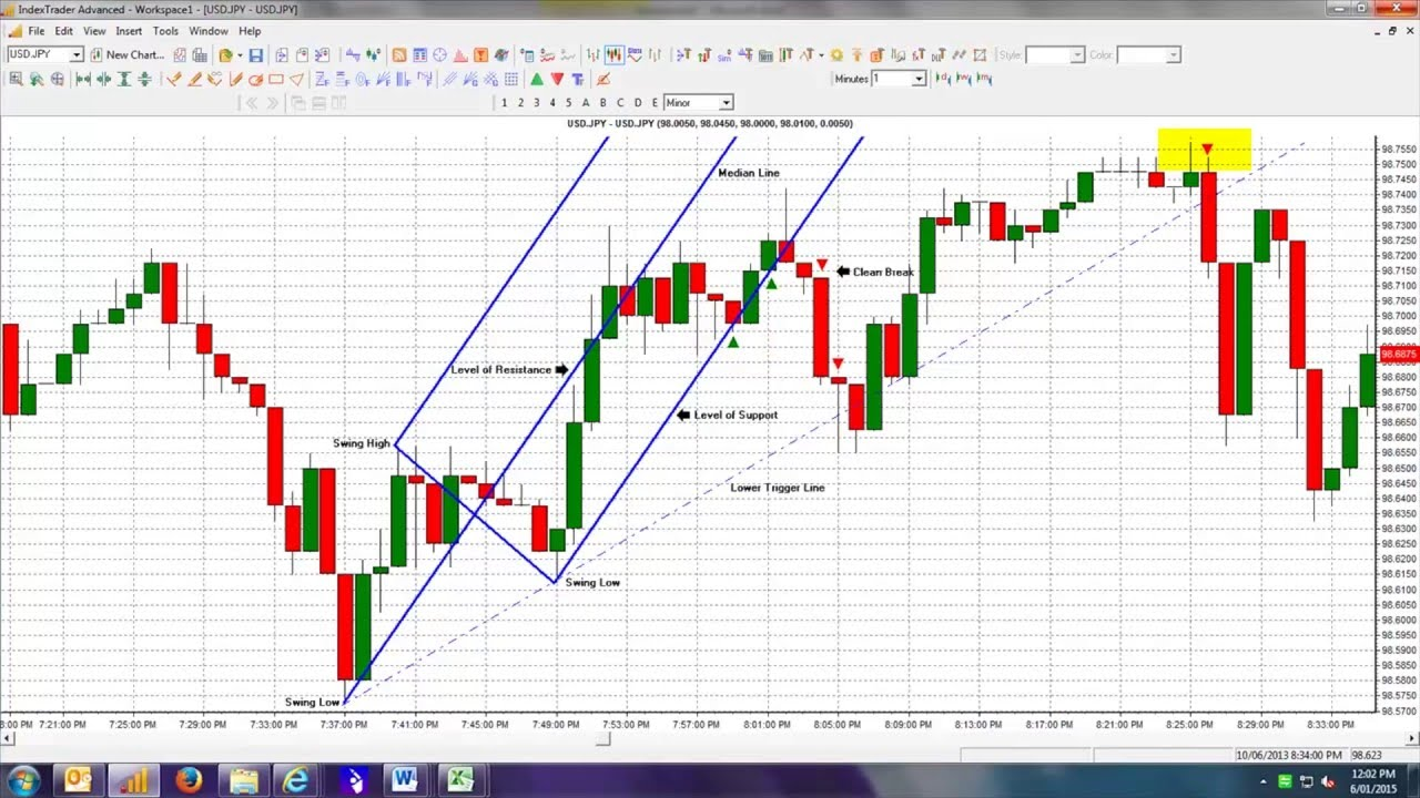 binary options bully strategy 5 minutes
