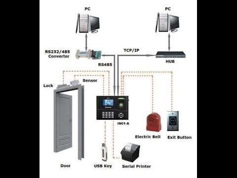 Configuración física Control de Acceso para Apertura de Puertas