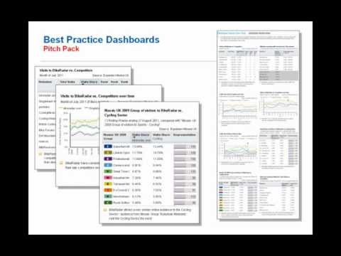 Experian Hitwise Best Practice Dashboards