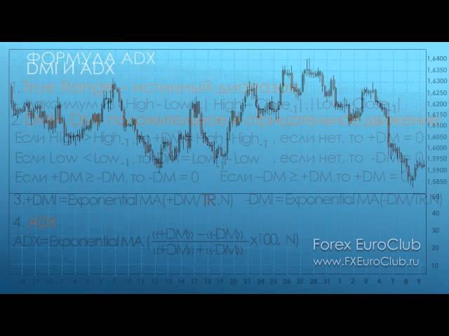 Индикаторы анализа форекс