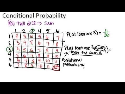 Conditional Probability Principles