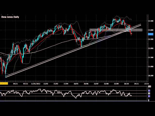 Nov 13, 2012 - Animated Technical Analysis EUR/USD, Dow Jones & DAX | Forex@Chartist
