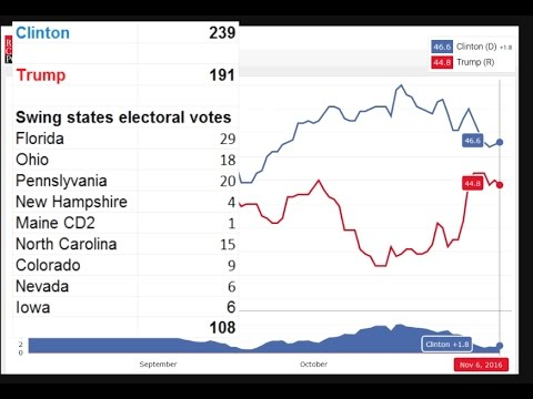US Election - Trump Panic, Hillary Polls Surge, Betting Markets Crash, BrExit Swing States