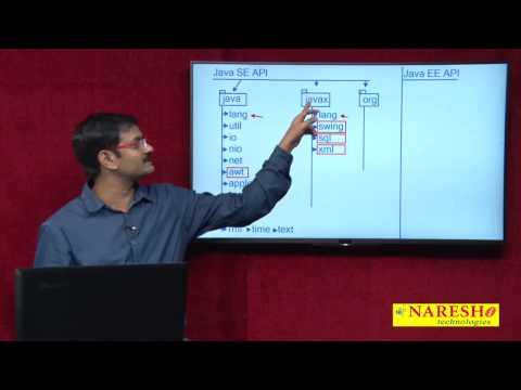 Introduction to Java Library   Java API   Core Java Tutorial   Mr. Hari Krishna