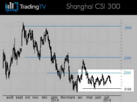 Le Hang Seng reste solide, l'indice de Shanghai à surveiller