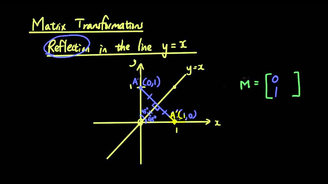 Line Reflection Matrix Reflection in The Line Y=x