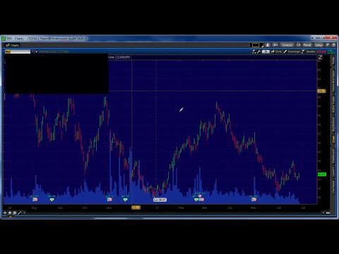 Invertir en bolsa con alertas de inversión y análisis GRATIS