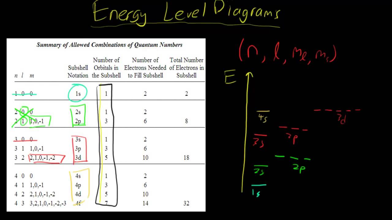 Level Drawing Draw Energy Level Diagrams