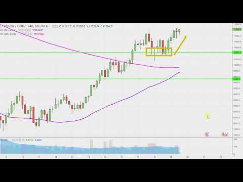 BItcoin Chart Technical Analysis for 02-19-18